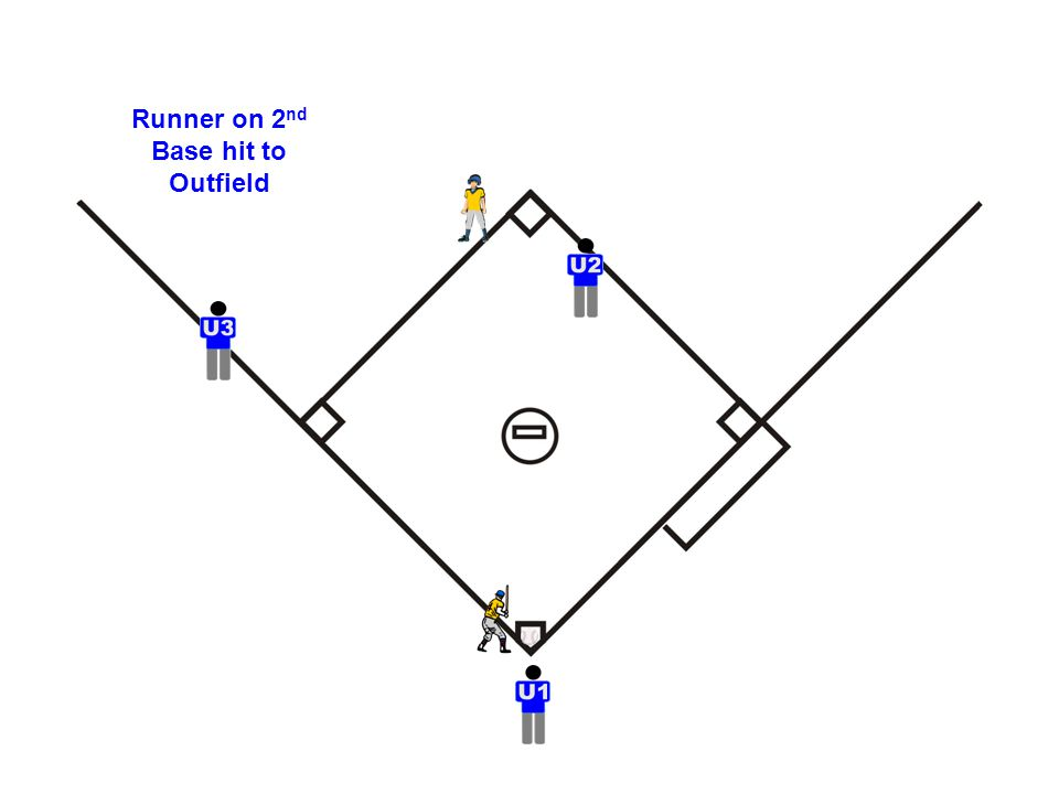 Runner on 2 nd Base hit to Outfield