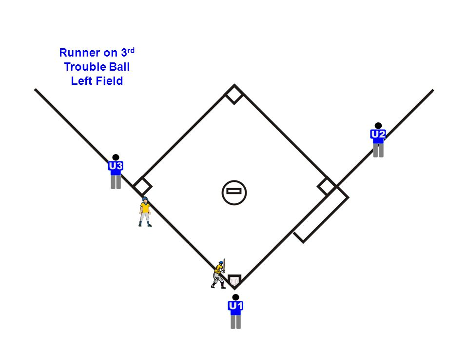 Runner on 3 rd Trouble Ball Left Field