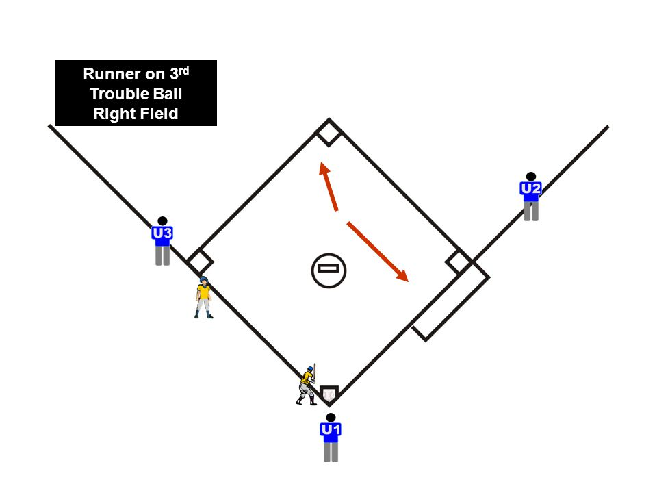 Runner on 3 rd Trouble Ball Right Field