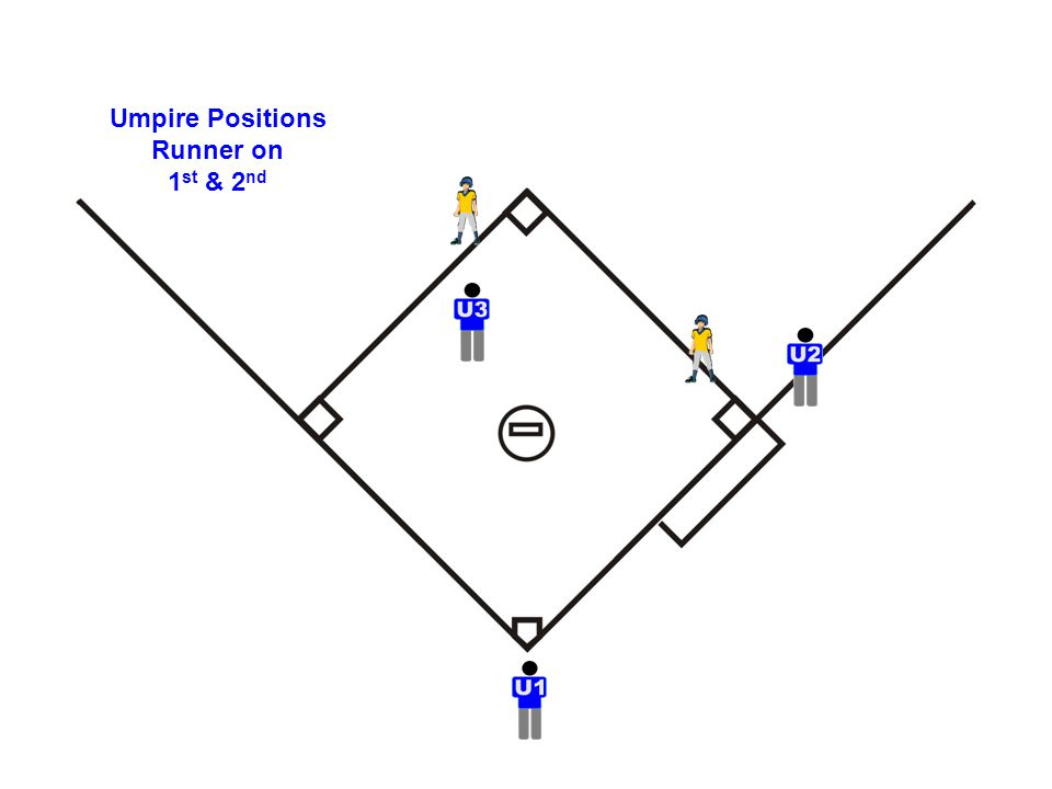 Umpire Positions Runner on 1 st & 2 nd