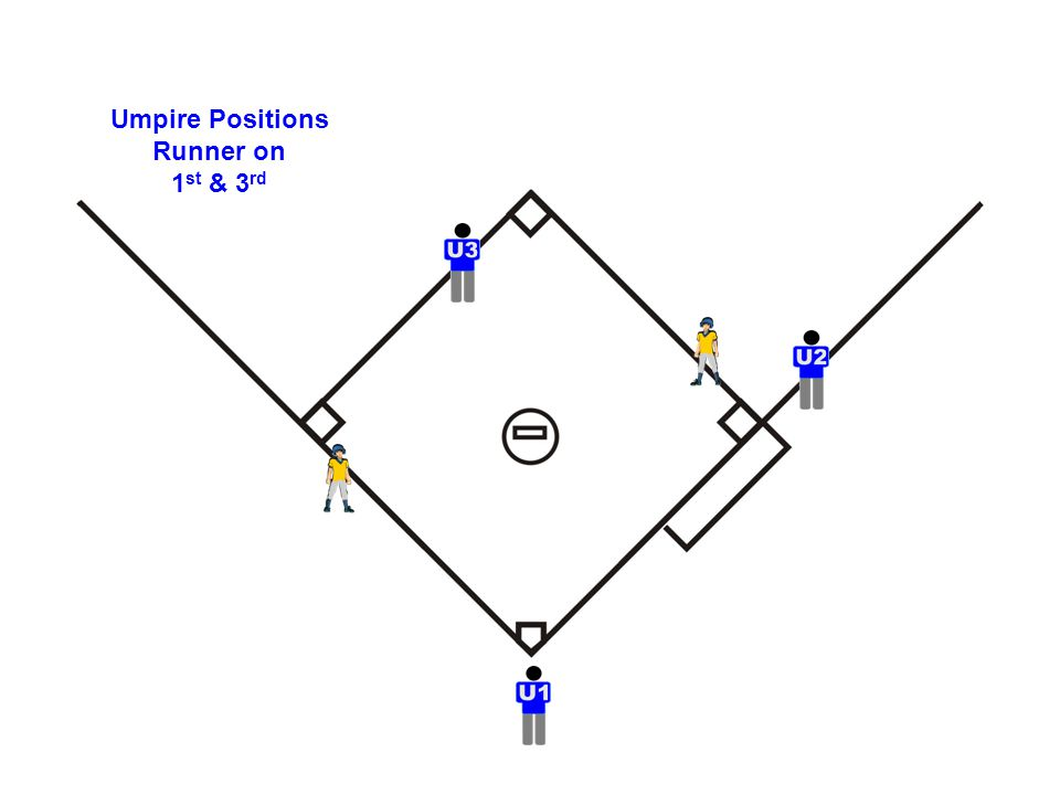 Umpire Positions Runner on 1 st & 3 rd