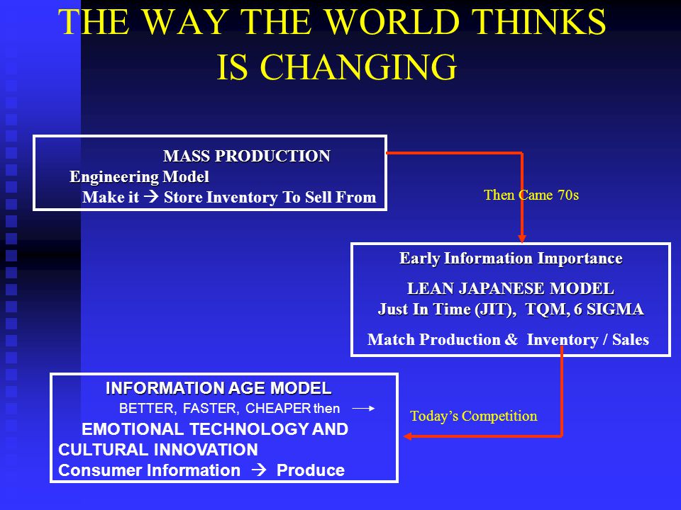 THE WAY THE WORLD THINKS IS CHANGING MASS PRODUCTION Engineering Model MASS PRODUCTION Engineering Model Make it  Store Inventory To Sell From Early Information Importance LEAN JAPANESE MODEL Just In Time (JIT), TQM, 6 SIGMA Match Production & Inventory / Sales Then Came 70s Today's Competition INFORMATION AGE MODEL INFORMATION AGE MODEL EMOTIONAL TECHNOLOGY AND CULTURAL INNOVATION Consumer Information  Produce BETTER, FASTER, CHEAPER then
