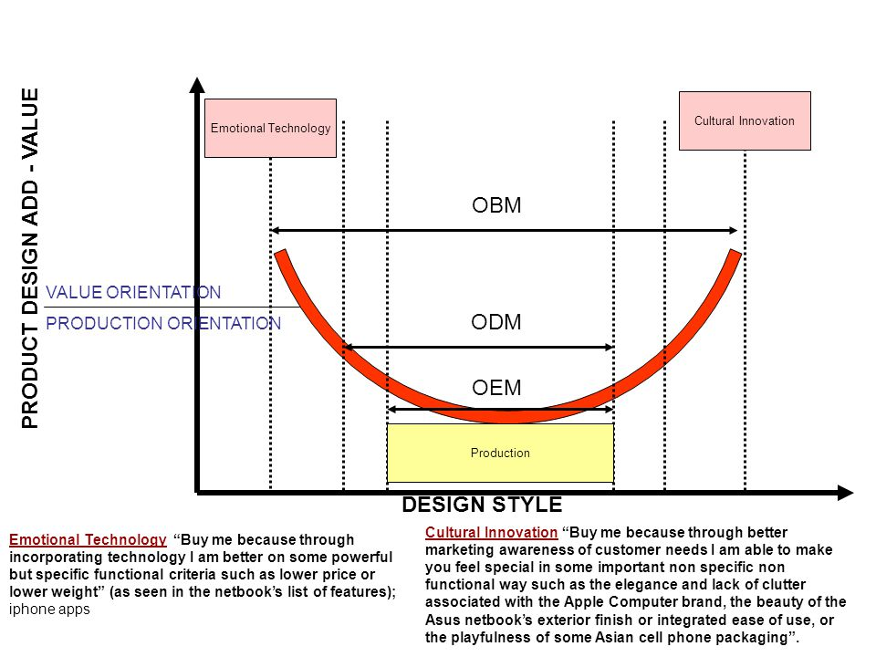 Emotional Technology Production Cultural Innovation DESIGN STYLE PRODUCT DESIGN ADD - VALUE OBM ODM OEM Emotional Technology Buy me because through incorporating technology I am better on some powerful but specific functional criteria such as lower price or lower weight (as seen in the netbook's list of features); iphone apps Cultural Innovation Buy me because through better marketing awareness of customer needs I am able to make you feel special in some important non specific non functional way such as the elegance and lack of clutter associated with the Apple Computer brand, the beauty of the Asus netbook's exterior finish or integrated ease of use, or the playfulness of some Asian cell phone packaging .
