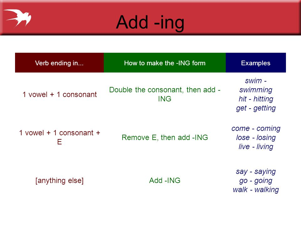 Add -ing Verb ending in...How to make the -ING formExamples 1 vowel + 1 consonant Double the consonant, then add - ING swim - swimming hit - hitting get - getting 1 vowel + 1 consonant + E Remove E, then add -ING come - coming lose - losing live - living [anything else]Add -ING say - saying go - going walk - walking