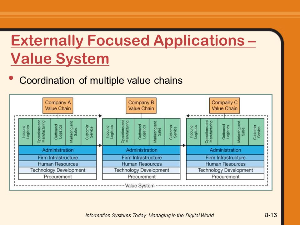 Information Systems Today: Managing in the Digital World 8-13 Externally Focused Applications – Value System Coordination of multiple value chains