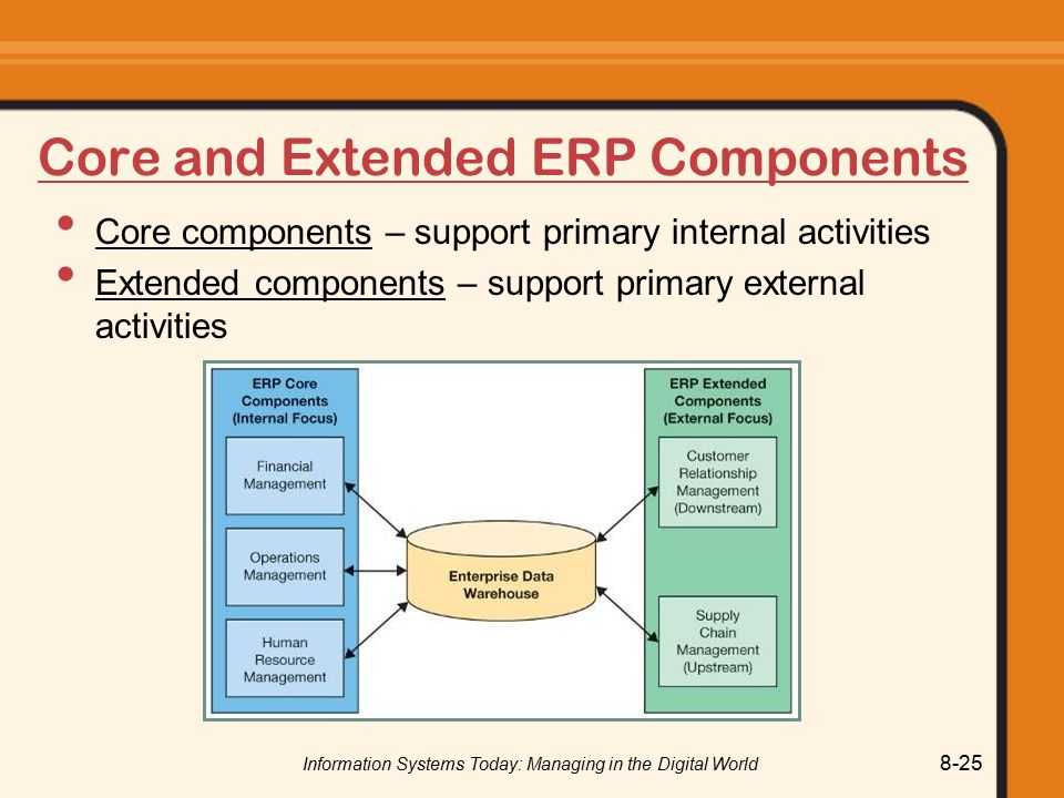 Information Systems Today: Managing in the Digital World 8-25 Core and Extended ERP Components Core components – support primary internal activities Extended components – support primary external activities