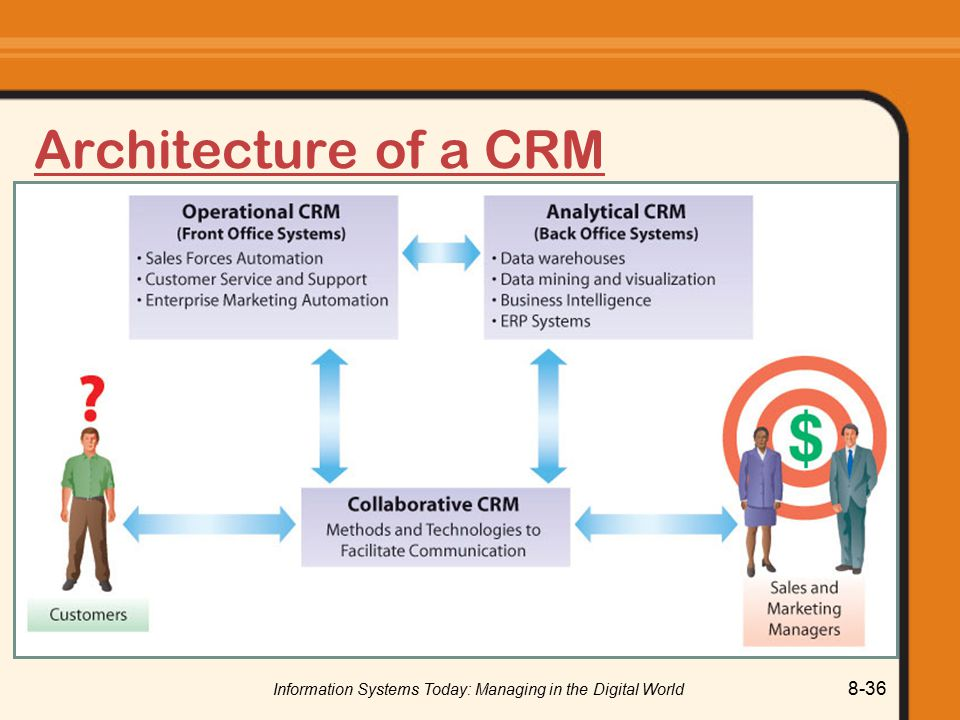 Information Systems Today: Managing in the Digital World 8-36 Architecture of a CRM