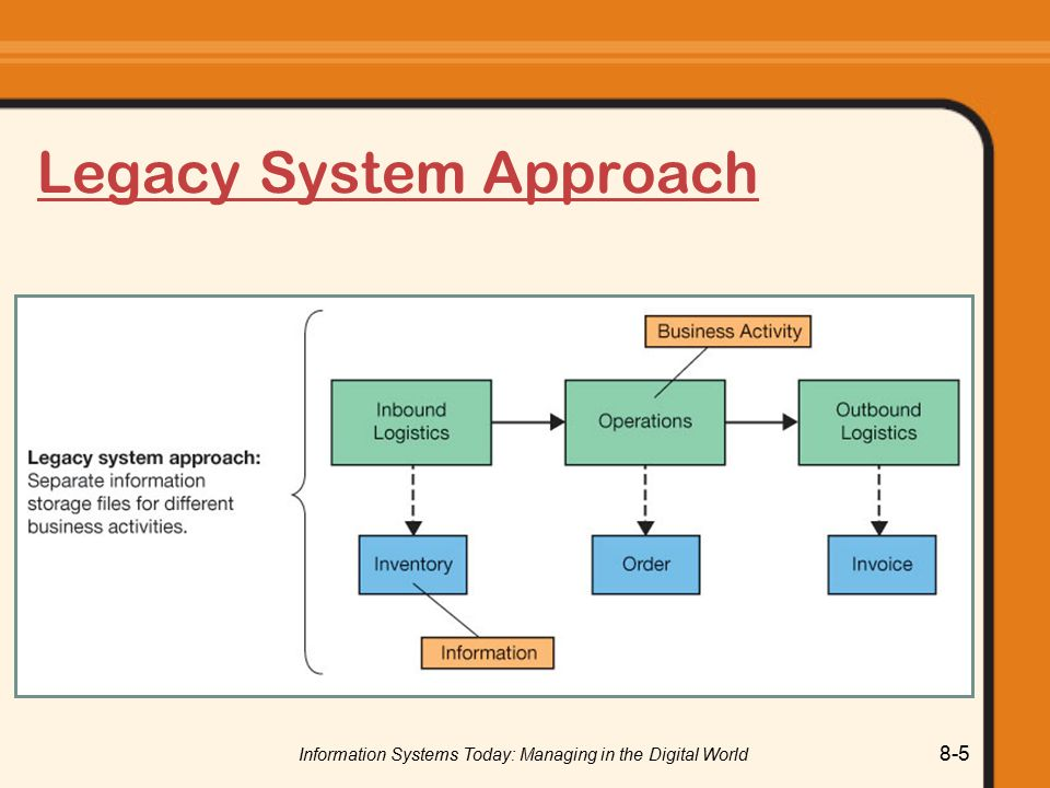 Information Systems Today: Managing in the Digital World 8-5 Legacy System Approach
