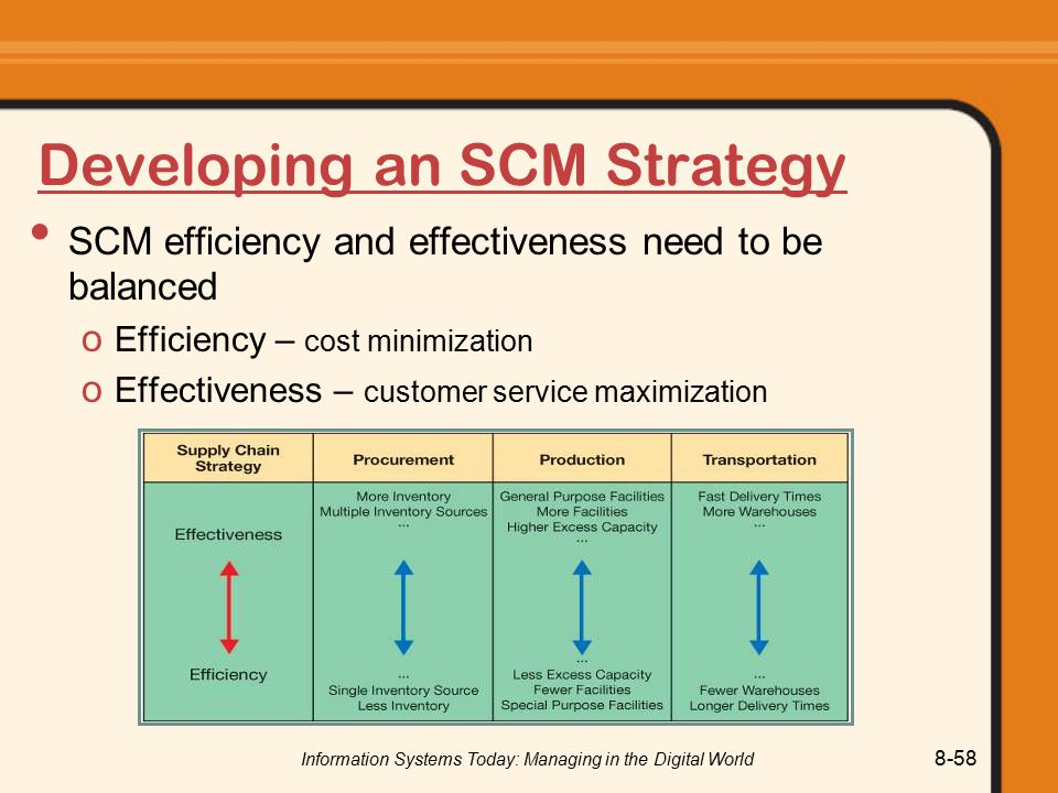 Information Systems Today: Managing in the Digital World 8-58 Developing an SCM Strategy SCM efficiency and effectiveness need to be balanced o Efficiency – cost minimization o Effectiveness – customer service maximization