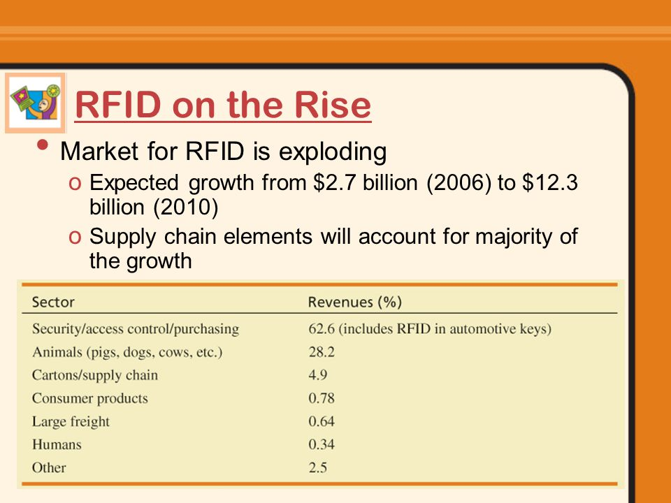 Information Systems Today: Managing in the Digital World 8-75 RFID on the Rise Market for RFID is exploding o Expected growth from $2.7 billion (2006) to $12.3 billion (2010) o Supply chain elements will account for majority of the growth