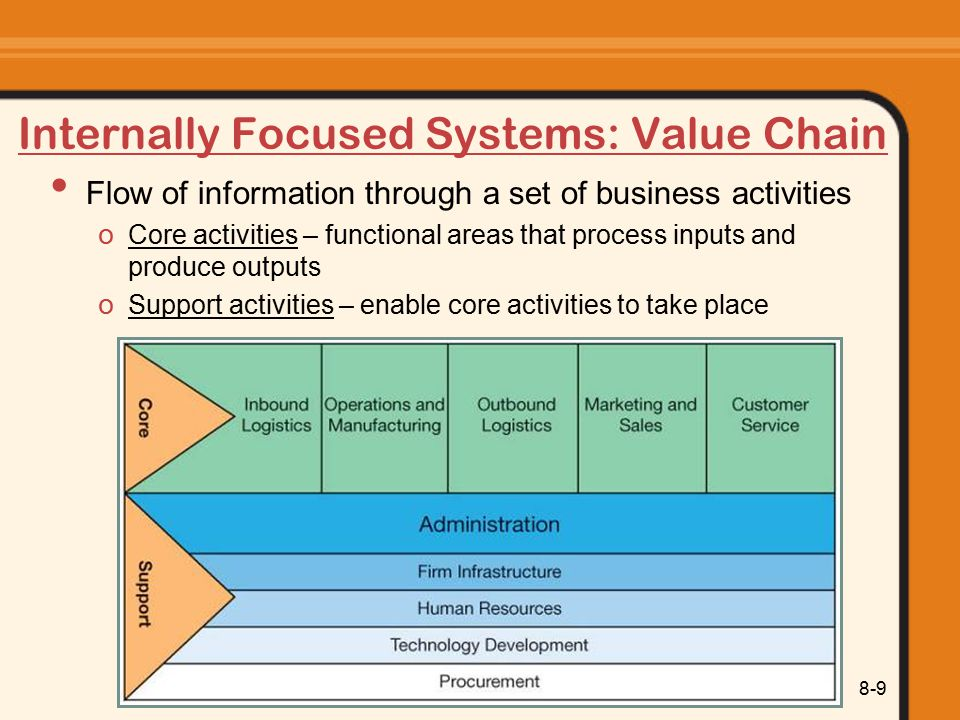 Information Systems Today: Managing in the Digital World 8-9 Internally Focused Systems: Value Chain Flow of information through a set of business activities o Core activities – functional areas that process inputs and produce outputs o Support activities – enable core activities to take place
