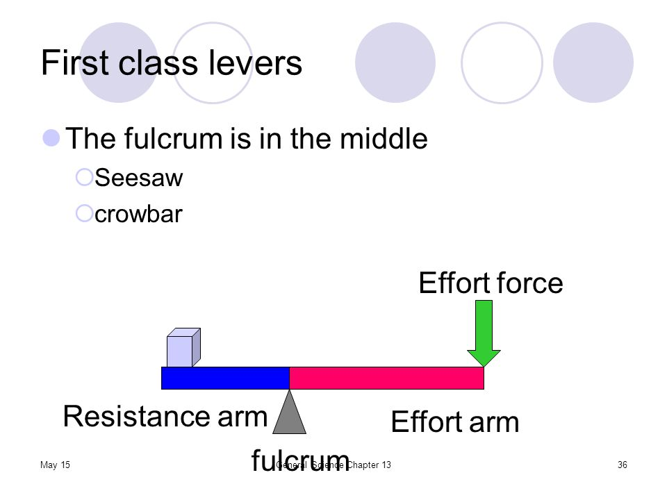 May 15General Science Chapter 1336 First class levers The fulcrum is in the middle  Seesaw  crowbar fulcrum Resistance arm Effort arm Effort force