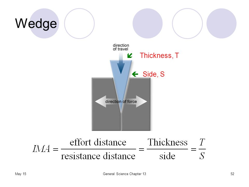 May 15General Science Chapter 1352 Wedge  Thickness, T  Side, S