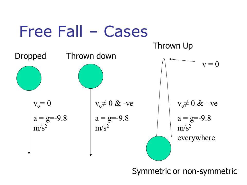 Free Fall – Cases v o = 0 a = g=-9.8 m/s 2 DroppedThrown down Thrown Up v o ≠ 0 & -ve a = g=-9.8 m/s 2 v o ≠ 0 & +ve a = g=-9.8 m/s 2 everywhere v = 0 Symmetric or non-symmetric