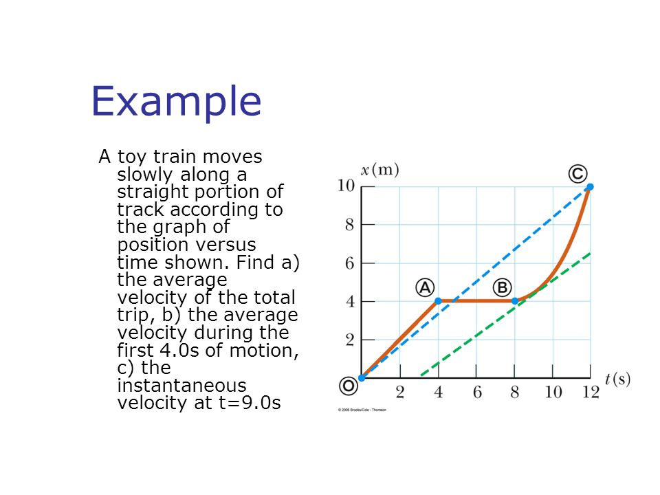 Example A toy train moves slowly along a straight portion of track according to the graph of position versus time shown.