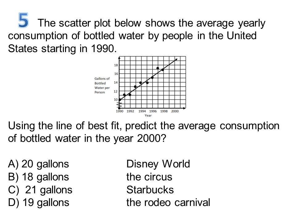 The scatter plot below shows the average yearly consumption of bottled water by people in the United States starting in 1990. Using the line of best f