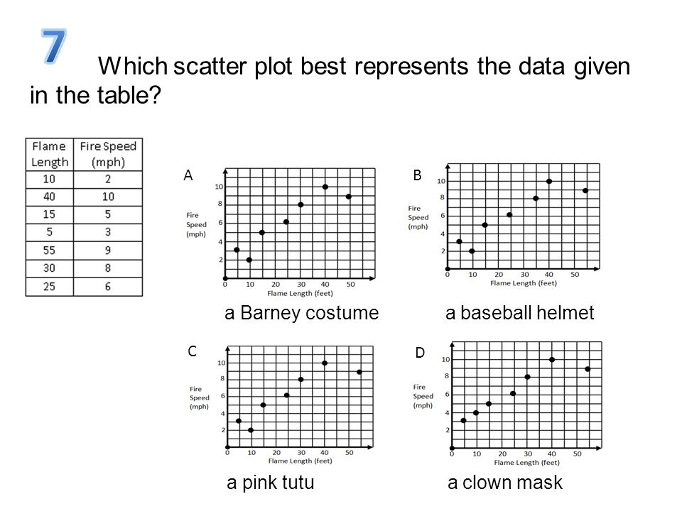 Which scatter plot best represents the data given in the table? AB C D a Barney costume a baseball helmet a pink tutu a clown mask