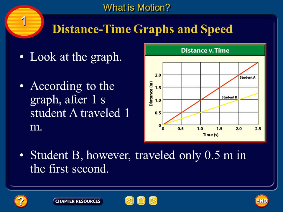 You can represent the motion of an object with a distance-time graph. Graphing Motion What is Motion? For this type of graph, time is plotted on the h