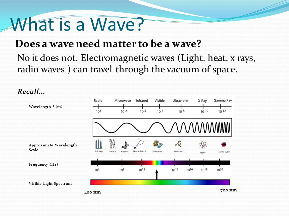 What is a Wave. Does a wave need matter to be a wave.