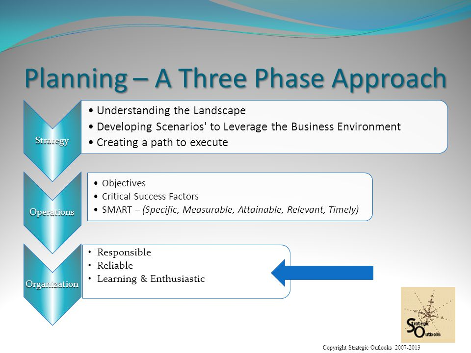 Copyright Strategic Outlooks 2007-2013 Planning – A Three Phase Approach Strategy Understanding the Landscape Developing Scenarios to Leverage the Business Environment Creating a path to execute Operations Objectives Critical Success Factors SMART – (Specific, Measurable, Attainable, Relevant, Timely) Organization Responsible Reliable Learning & Enthusiastic