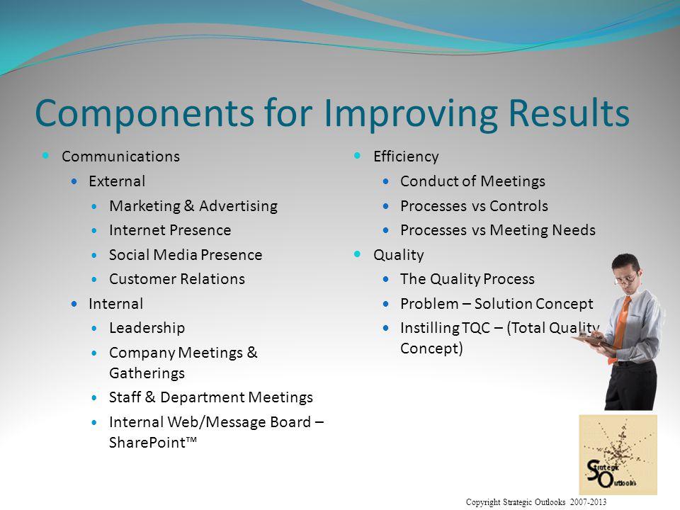 Copyright Strategic Outlooks 2007-2013 Internal Communications Leadership The HERO resources: Hope.