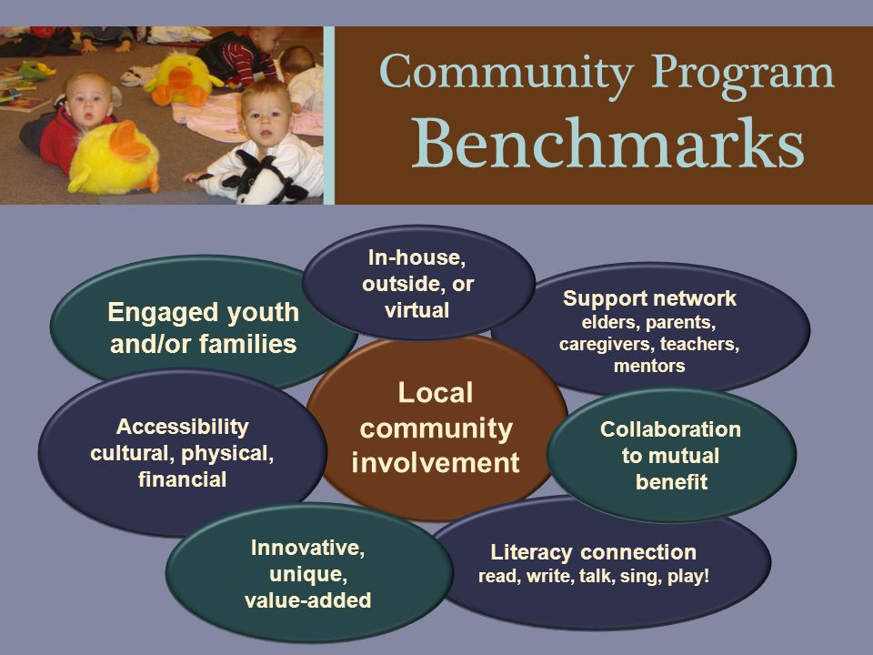 Research & Established Practice Y OUTH HAVE AN IMPORTANT ROLE TO PLAY Every Child Ready to Read Every Child Ready to Read (now on the 2 nd edition) has changed established practices for library programming Community-led Libraries ToolkitCommunity-led Libraries Toolkit gives us a roadmap for re-establishing the library's role in the community Initiatives like Imagineaction and organizations likeImagineaction ABC Life Literacy Canada ABC Life Literacy Canada and the i2i Intergenerational Society are catalysts to inclusion and social changei2i Intergenerational Society