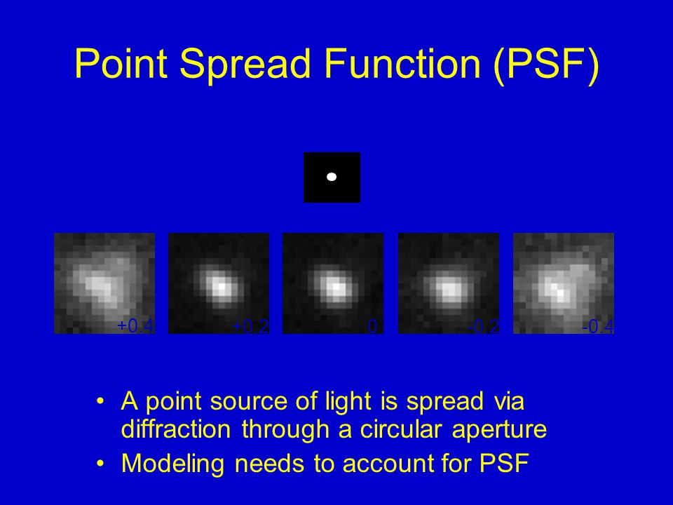 Point Spread Function (PSF) A point source of light is spread via diffraction through a circular aperture Modeling needs to account for PSF -0.4-0.20+0.2 +0.4 μm