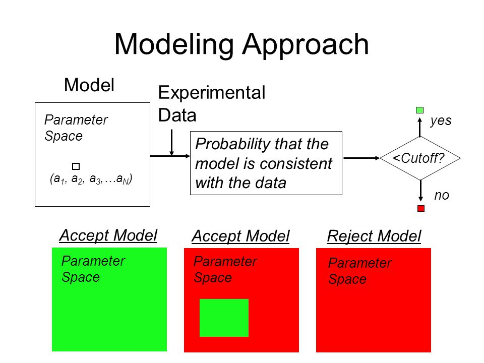 Modeling Approach Model Probability that the model is consistent with the data Parameter Space (a 1, a 2, a 3,…a N ) <Cutoff.