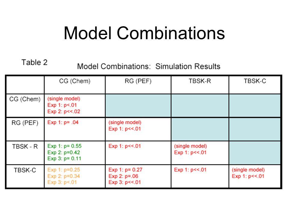 Model Combinations