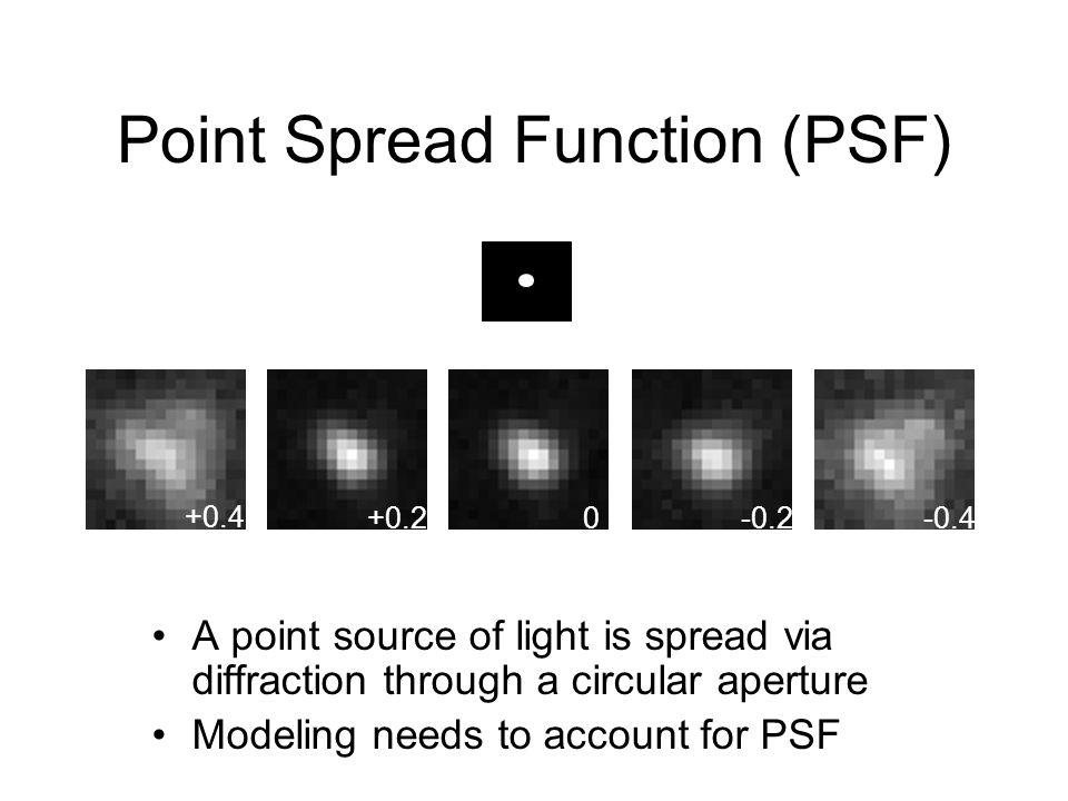 Simulated Image Obtained by Model-Convolution of Original Distribution Original Fluorophore Distribution Image Obtained by Deconvolution of Simulated Image Potential Pitfalls of Deconvolution