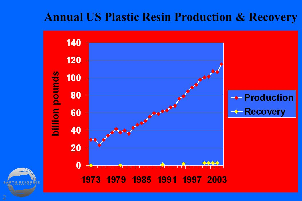 2 Annual US Plastic Resin Production & Recovery