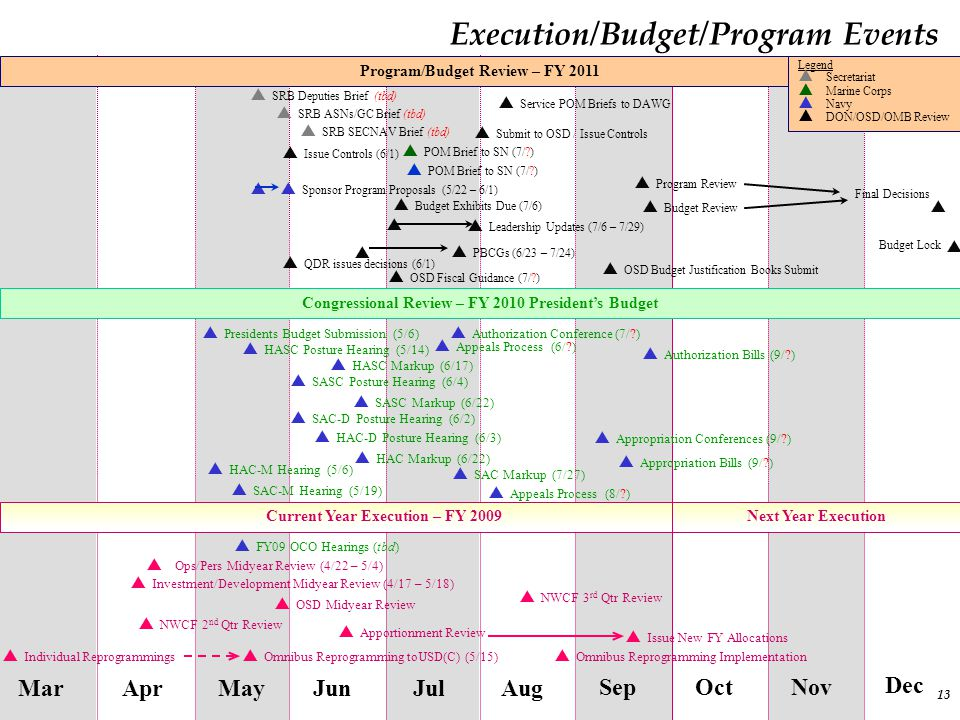 13 Execution/Budget/Program Events MarAug SepOct Nov MayJun Jul Apr Dec  Omnibus Reprogramming Implementation  Issue New FY Allocations  Omnibus Re