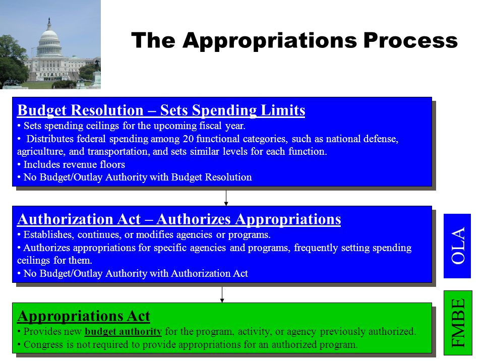 The Appropriations Process Budget Resolution – Sets Spending Limits Sets spending ceilings for the upcoming fiscal year. Distributes federal spending