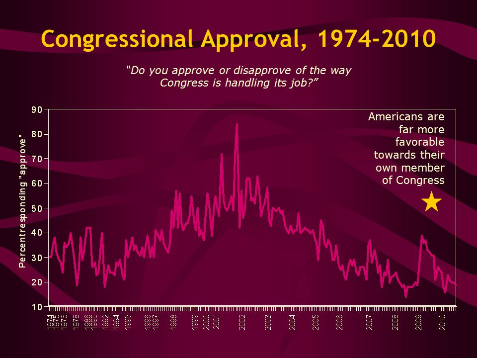 Congressional Approval, 1974-2010 Do you approve or disapprove of the way Congress is handling its job Americans are far more favorable towards their own member of Congress
