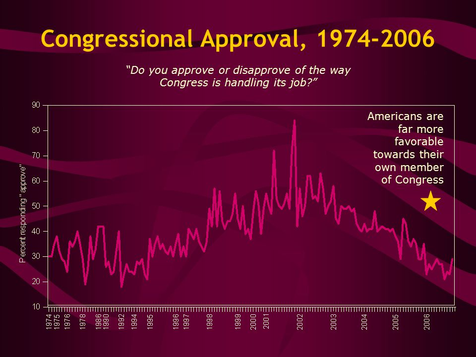 Congressional Approval, 1974-2006 Do you approve or disapprove of the way Congress is handling its job Americans are far more favorable towards their own member of Congress