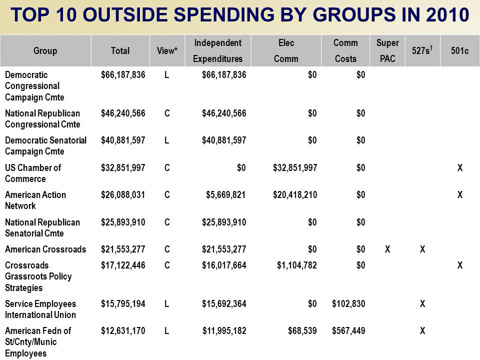 Akron Beacon Journal Editorial Board Briefing - February 17, 2003 TOP 10 OUTSIDE SPENDING BY GROUPS IN 2010 GroupTotalView* IndependentElecCommSuper 527s † 501c ExpendituresCommCostsPAC Democratic Congressional Campaign Cmte $66,187,836L $0 National Republican Congressional Cmte $46,240,566C $0 Democratic Senatorial Campaign Cmte $40,881,597L $0 US Chamber of Commerce $32,851,997C$0$32,851,997$0 X American Action Network $26,088,031C$5,669,821$20,418,210$0 X National Republican Senatorial Cmte $25,893,910C $0 American Crossroads$21,553,277C $0 XX Crossroads Grassroots Policy Strategies $17,122,446C$16,017,664$1,104,782$0 X Service Employees International Union $15,795,194L$15,692,364$0$102,830 X American Fedn of St/Cnty/Munic Employees $12,631,170L$11,995,182$68,539$567,449 X