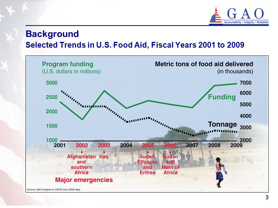 44 Background Donors Are Increasingly Providing International Food Assistance in Cash Food Aid as In-Kind Commodities and through Cash Donations for Food Purchases, 1988 through 2008