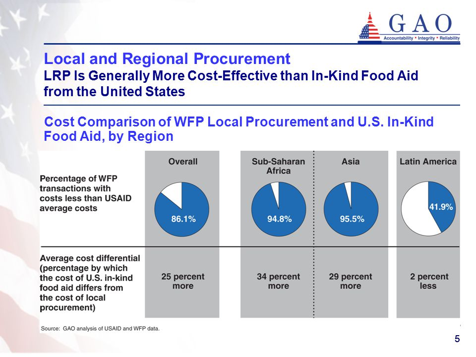 55 Local and Regional Procurement LRP Is Generally More Cost-Effective than In-Kind Food Aid from the United States Cost Comparison of WFP Local Procurement and U.S.