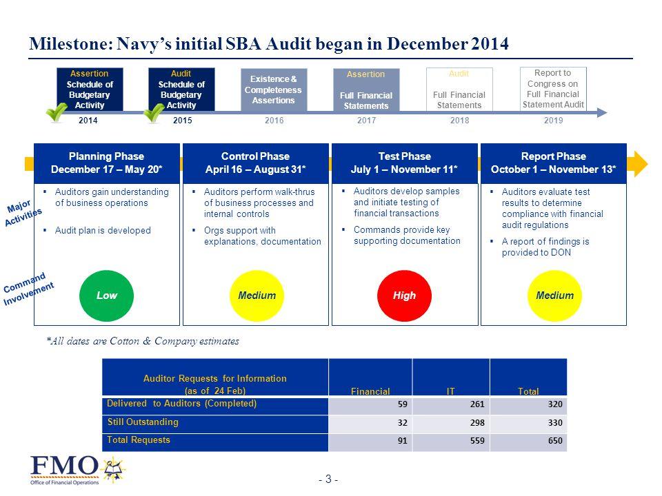 - 3 - Milestone: Navy's initial SBA Audit began in December 2014 Report Phase October 1 – November 13* Test Phase July 1 – November 11* Planning Phase