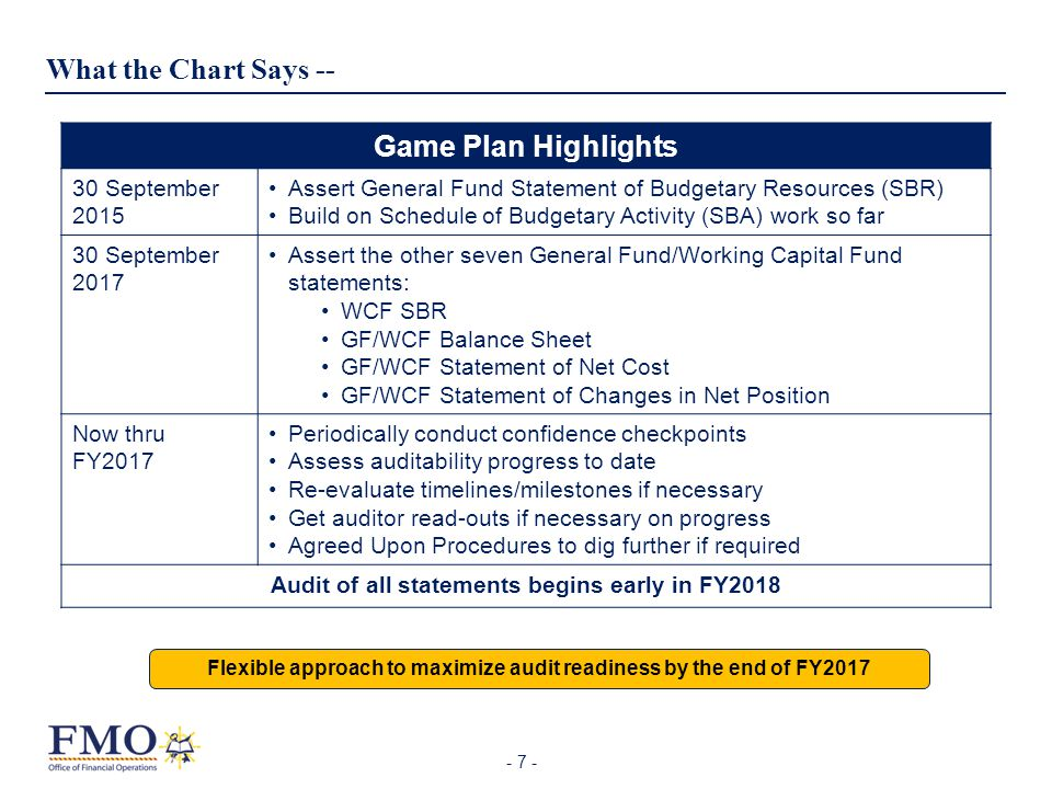 - 7 - What the Chart Says -- Game Plan Highlights 30 September 2015 Assert General Fund Statement of Budgetary Resources (SBR) Build on Schedule of Bu