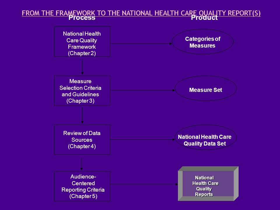 National National Health Care Health Care Quality Quality Reports Reports National Health Care Quality Framework (Chapter 2) Measure Selection Criteria and Guidelines (Chapter 3) Review of Data Sources (Chapter 4) Categories of Measures Measure Set National Health Care Quality Data Set Audience- Centered Reporting Criteria (Chapter 5) ProcessProduct FROM THE FRAMEWORK TO THE NATIONAL HEALTH CARE QUALITY REPORT(S)