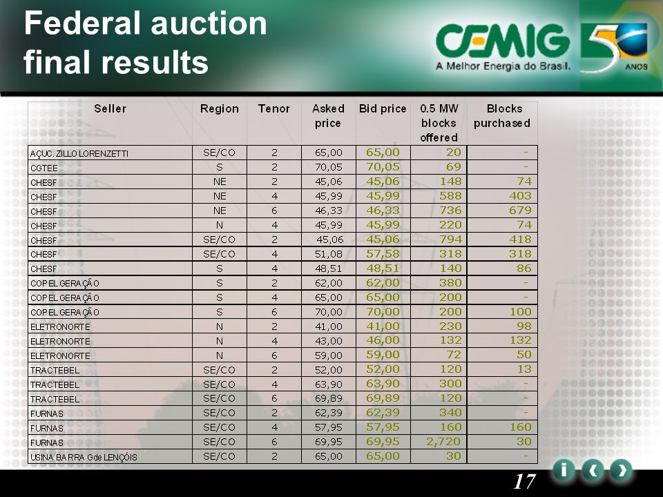 17 Federal auction final results