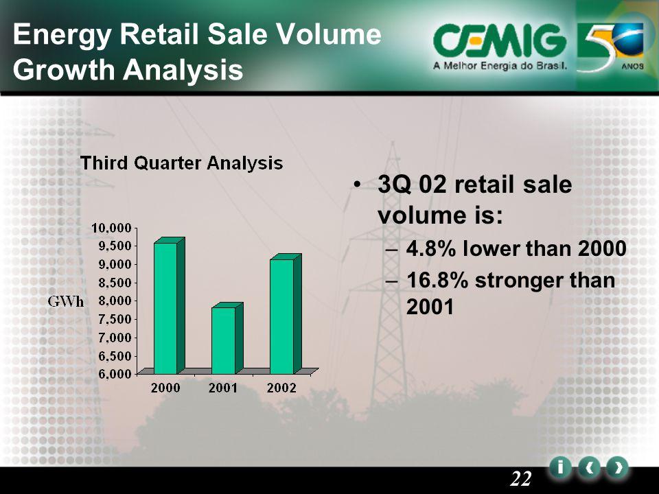 22 Energy Retail Sale Volume Growth Analysis 3Q 02 retail sale volume is: –4.8% lower than 2000 –16.8% stronger than 2001