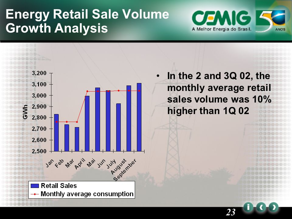 23 Energy Retail Sale Volume Growth Analysis In the 2 and 3Q 02, the monthly average retail sales volume was 10% higher than 1Q 02