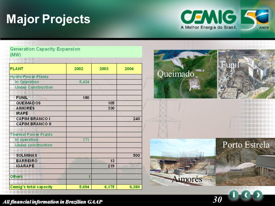 30 Major Projects Aimorés Funil Queimado Porto Estrela All financial information in Brazilian GAAP