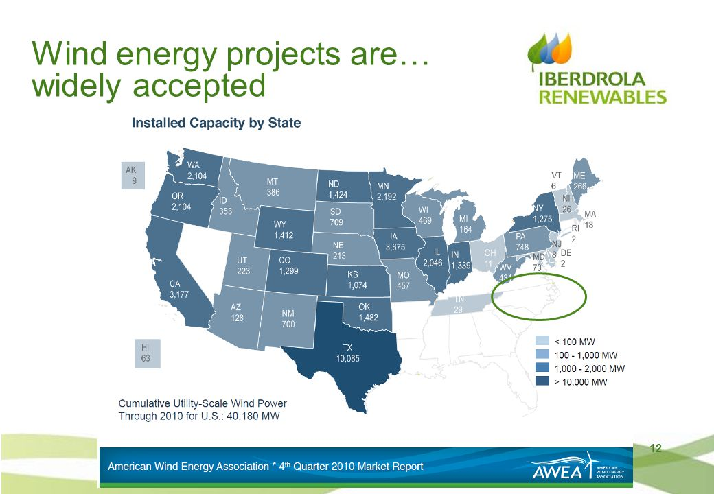 12 Wind energy projects are… widely accepted