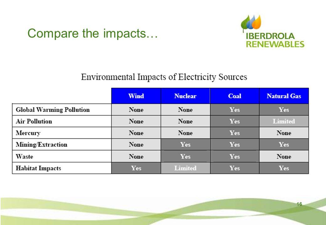 16 Compare the impacts…