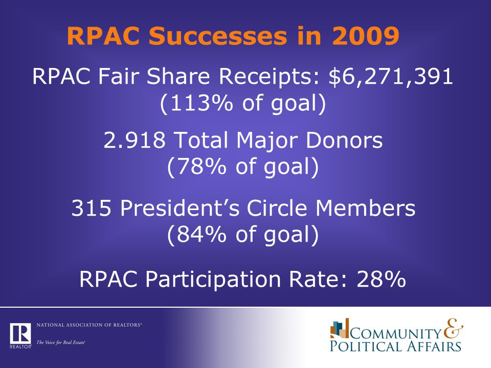 RPAC Successes in 2009 RPAC Fair Share Receipts: $6,271,391 (113% of goal) 2.918 Total Major Donors (78% of goal) 315 President's Circle Members (84% of goal) RPAC Participation Rate: 28%