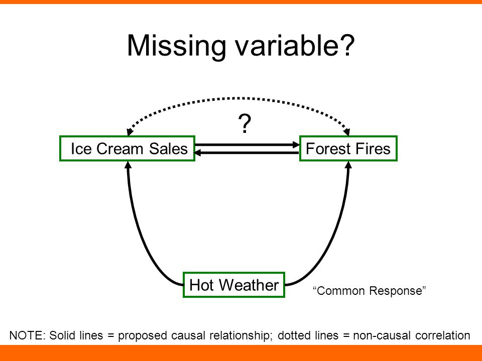 Missing variable. Forest Fires Ice Cream Sales .