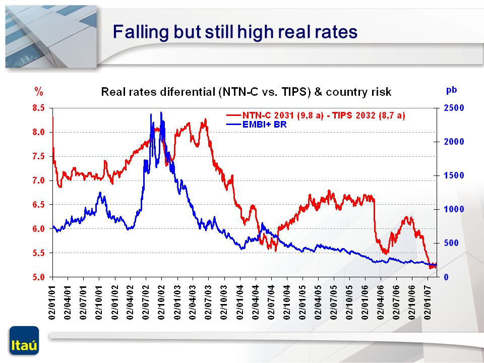 Falling but still high real rates